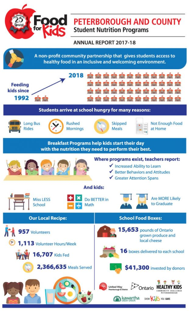 food for kids peterborough student nutrition program infographic annual report